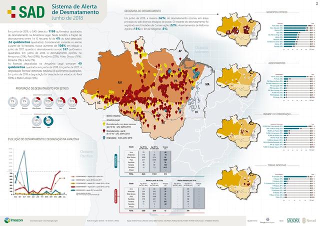 Imazon's SAD bulletin on deforestation in the Brazilian Amazon for June 2018. In June 2018, deforestation was 1169 square kilometers, an increase of 108 percent compared with June 2017, when deforestation totaled 537 square kilometers. Graphic: Imazon