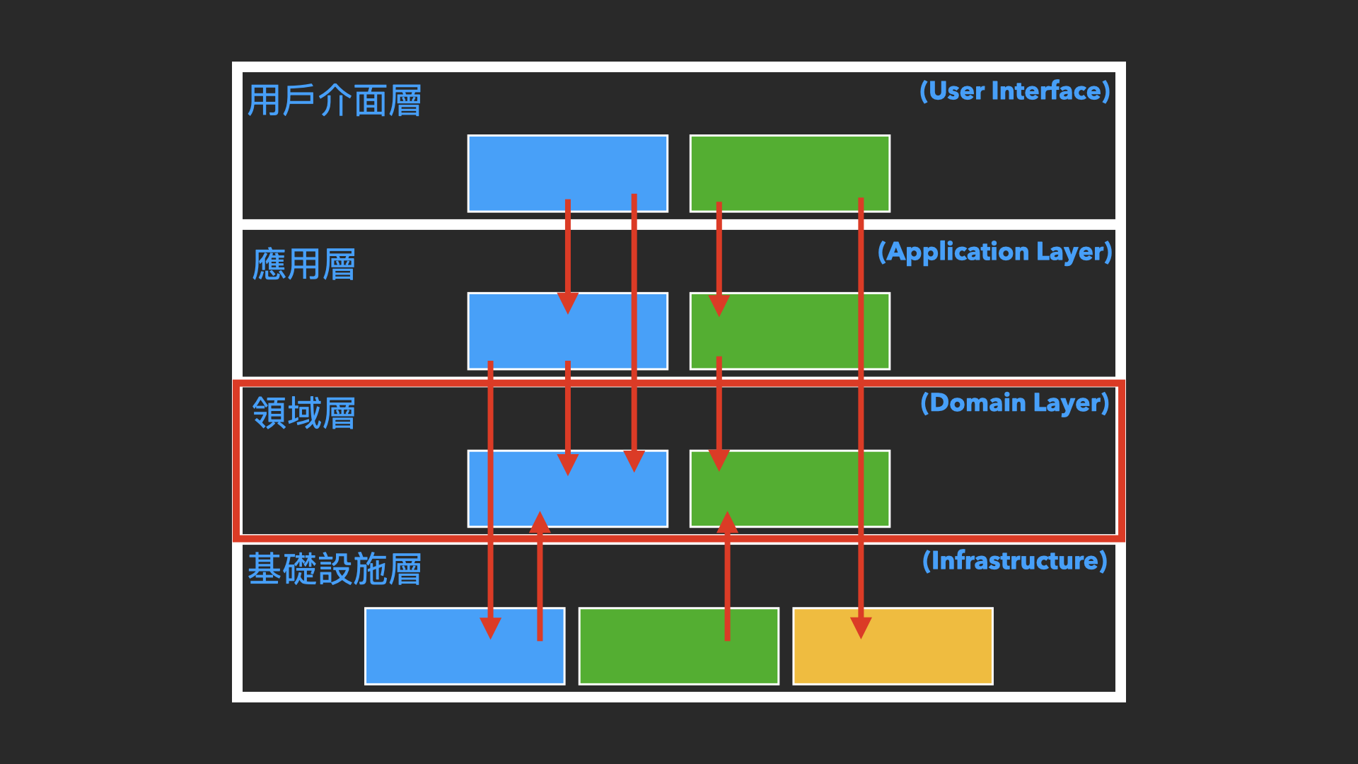 010-3.domain-core