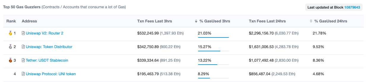 Top four gas consumers on Ethereum in the past 24 hours