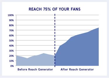 Facebook Reach Generator