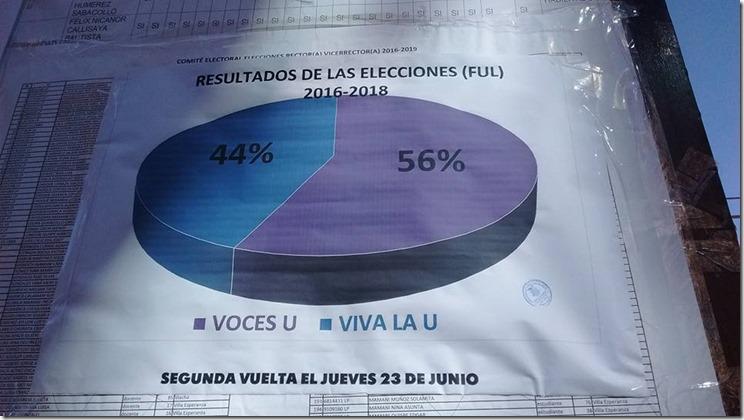 Resultados elecciones FUL 2016