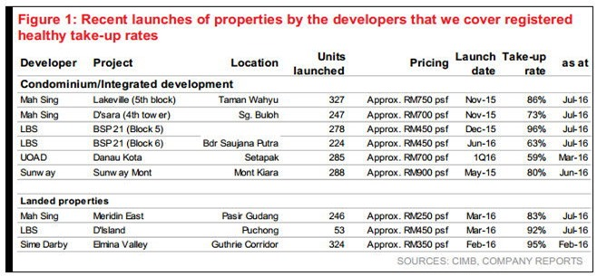 recent property launches