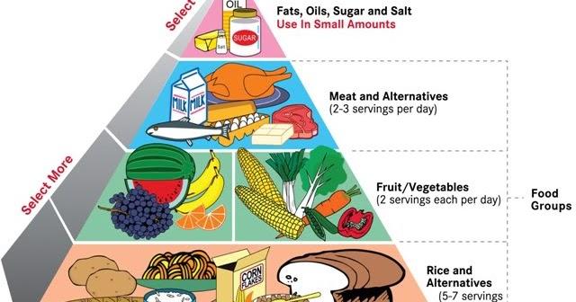 Dunia Pendidikan Jasmani Dan Kesihatan Tahun 4 Pemakanan Seimbang