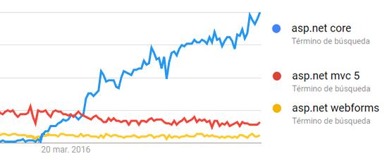 ASP.NET Core en Google Trends