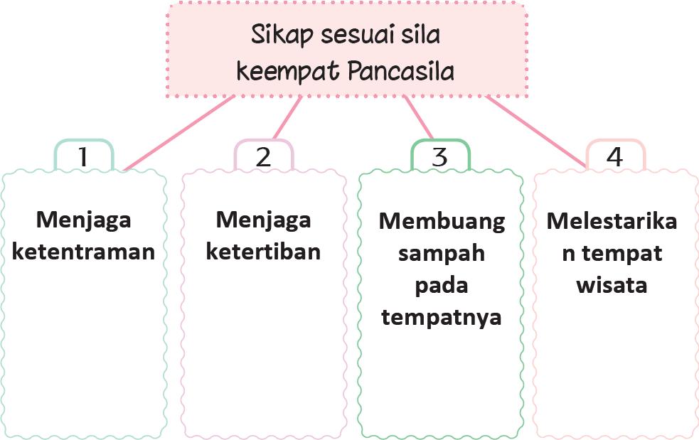 Kunci Jawaban Halaman 202, 203, 206 Tema 5 Kelas 2