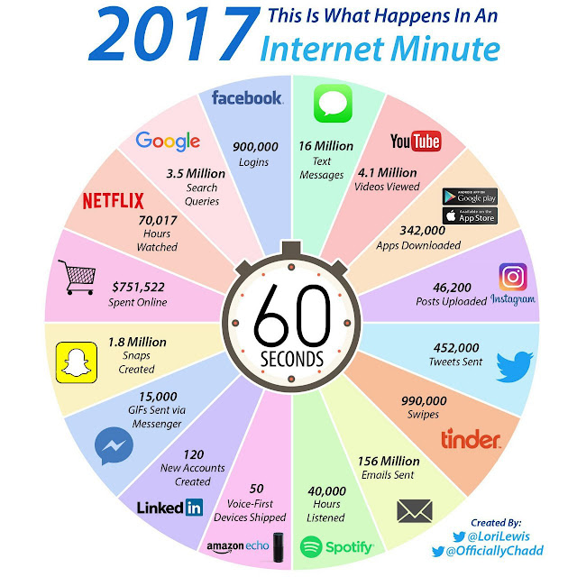 See What Happens Every 60 Seconds On The Internet 1