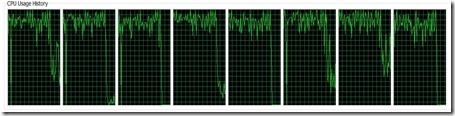 CPU use