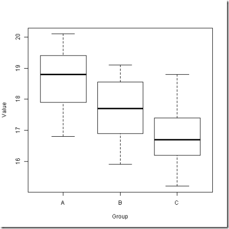 ANOVA example - data_0128-1957_boxplot