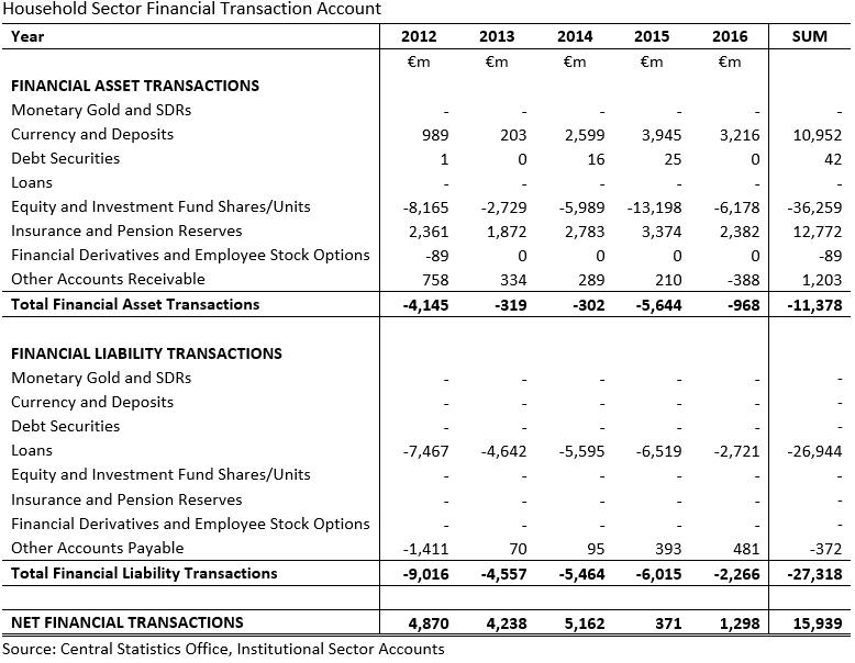 [Household+Sector+Financial+Transaction+Accounts+2012-2016+CSO%5B3%5D]