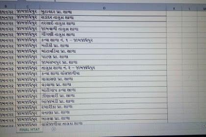 HTAT Bharti 2017 Jamnagar District Official List Declared