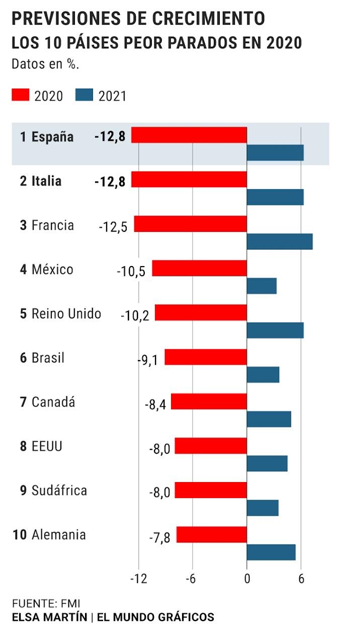 El FMI sitúa a España en cabeza del hundimiento mundial
