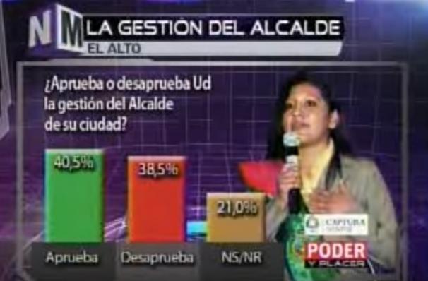 2015: 4 de cada 10 alteños aprueban la gestión de Soledad Chapetón