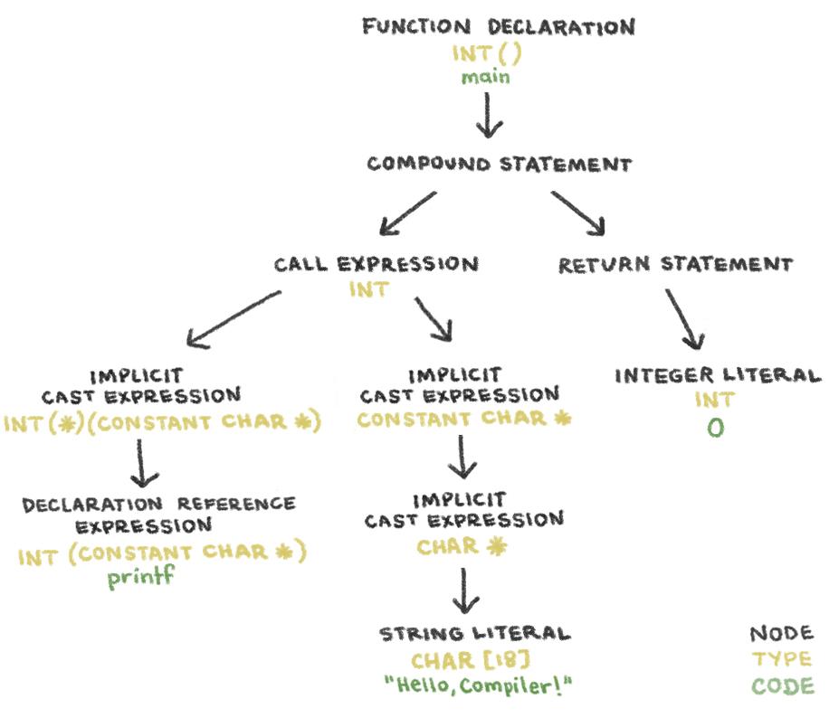 Intro compiler tree