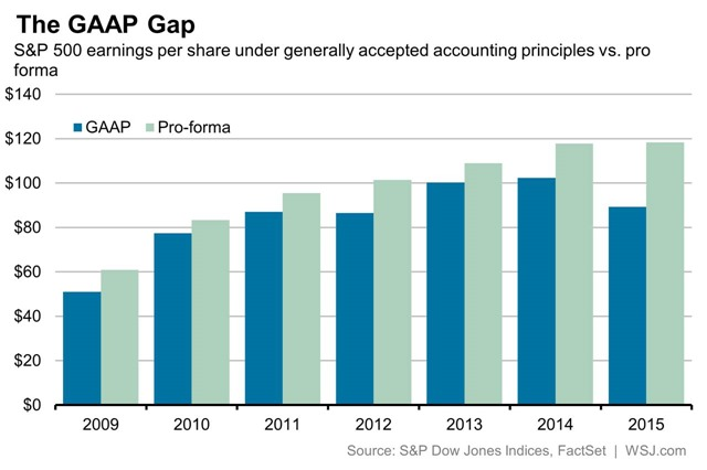 2016-08-the-gaap-gap