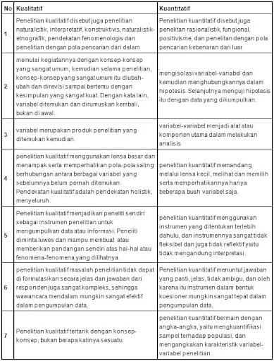 perbedaan kualitatif dan kuantitatif