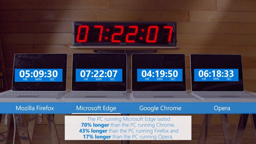 microsoft battery test result against chrome
