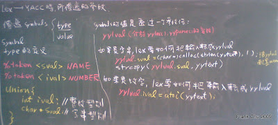 LEX->YACC: yylex()如何將token傳給yyparse(), 透過union定義symbol的型別, 透過yylval傳值