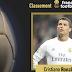 (FOOTBALL) 2017 Ballon d'Or: Cristiano Ronaldo beats Lionel Messi
