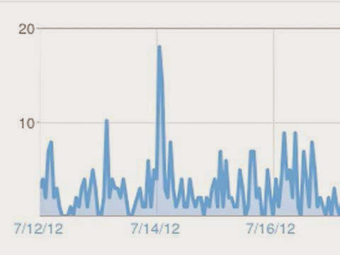 ¿Son fiables las estadísticas de Blogger?