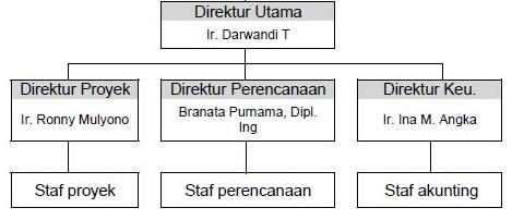 struktur organisasi perpustakaan)