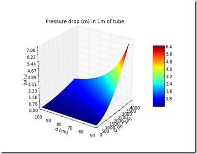 The beginner programmer fluid dynamics pressure drop modelling 3dmainplot ccuart Image collections