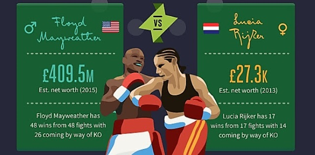 highest boxing prize money