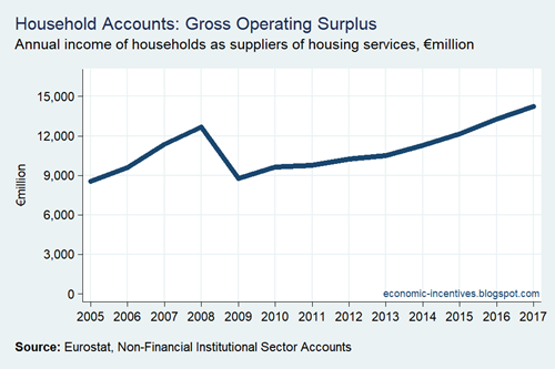Household Sector Operating Surplus