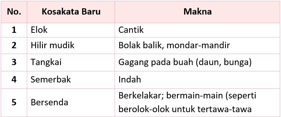 Kunci Jawaban Halaman 144, 145, 147, 148, 149 Tema 5 Kelas 2