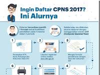 INFO PENTING BAGI PELAMAR SELEKSI CPNS 2017