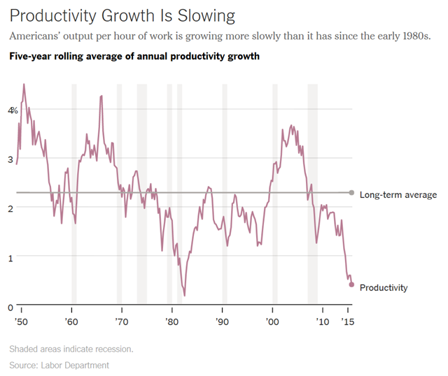Five-year rolling average of annual productivity growth in the U.S., 1950-2015. Productivity growth is slowing: Americans' output per hour of work is growing more slowly than it has since the early 1980s. Graphic: The New York Times