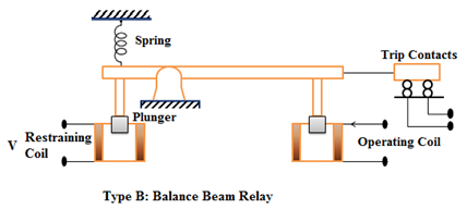 Type B - Balance Beam Relay