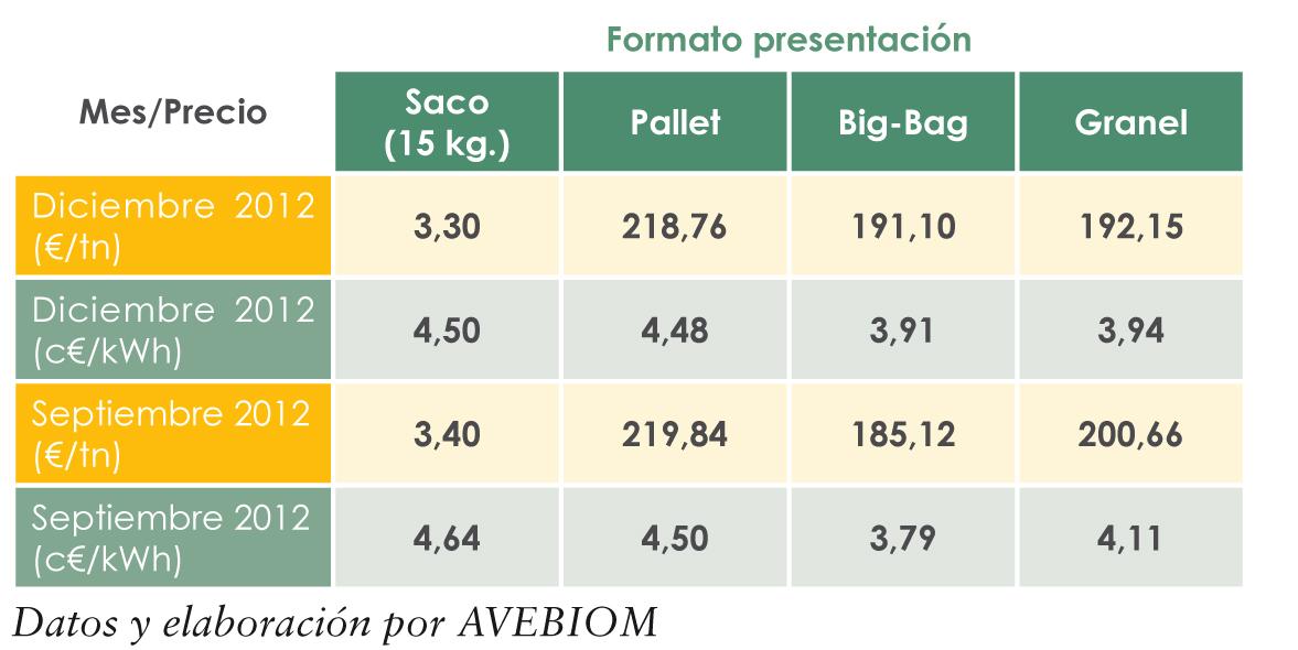 Aire acondicionado split precio kilo de pellets - Pellets precio kilo ...