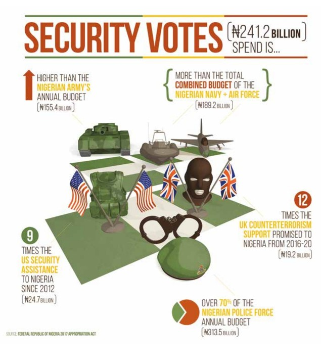 FG Spends N241b Annually On Security Votes Illegally