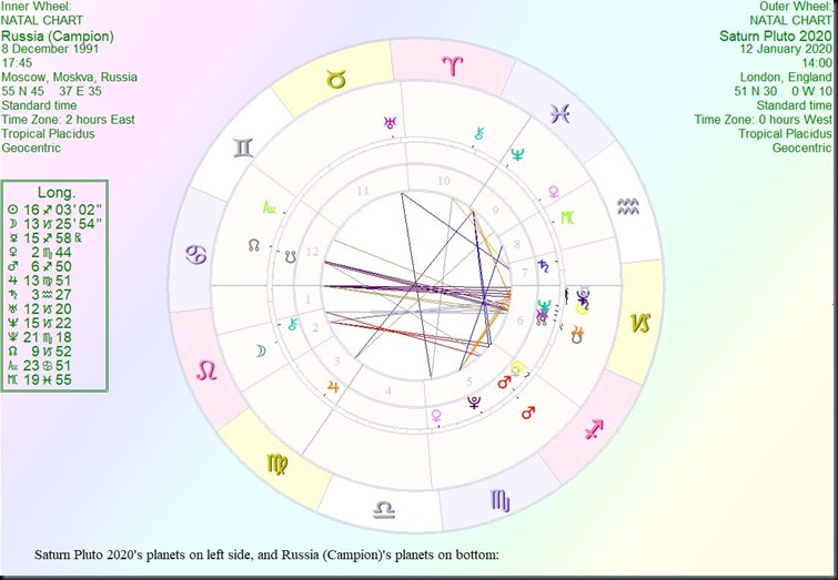 Astrology by Paul Saunders : The Great Saturn and Pluto