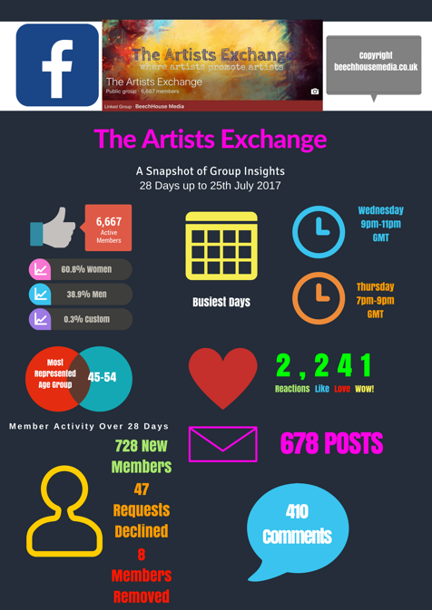 the Artists Exchange Facebook Group Infographic