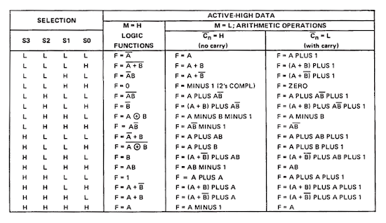 The datasheet for the 74181 ALU chip shows a strange variety of operations.