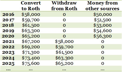 Roth IRA conversion ladder inflation