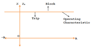 R-X diagram of reactance relay