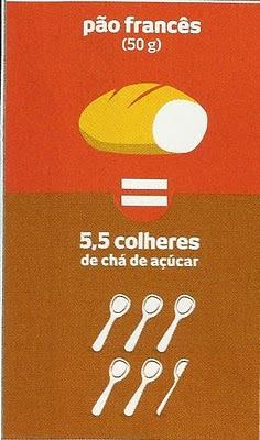 Veja quanto tem de açúcar no pão francês que você come
