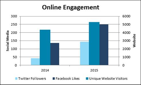 2016-03-15 Social Media Engagement