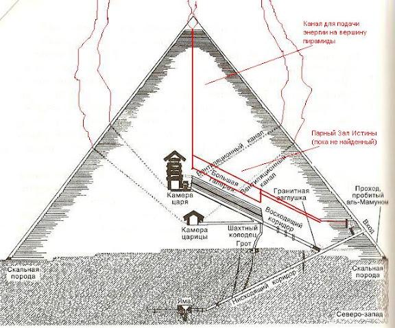принцип пирамиды