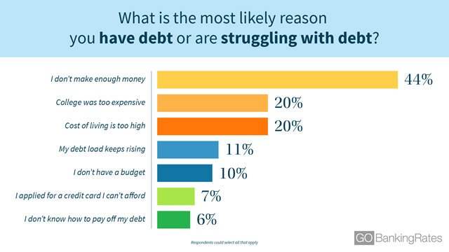 Survey responses to the question, 'What is the most likely reason you have debt or are struggling with debt?'. Graphic: GOBankingRates