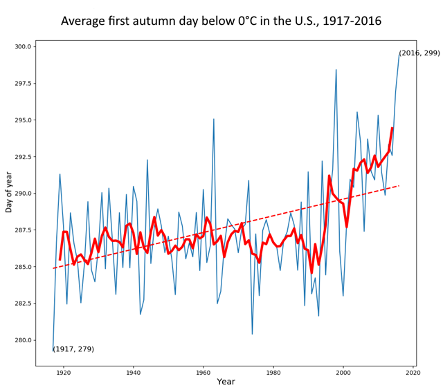 Average first autumn day below 0°C in the U.S., 1917-2016. Graphic: Tony Heller