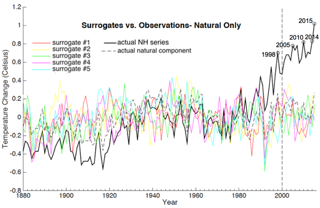 Estimating the likelihood of the observed recent global warming trend. Historical Northern Hemisphere mean temperatures (black solid) along with the estimated natural component alone (black dashed) and five of the surrogates (colored curves) for the natural component. Graphic: Michael Mann / RealClimate