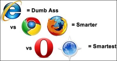 Pengguna browser Internet Explorer IQ rendah berbanding Internet Browser lain