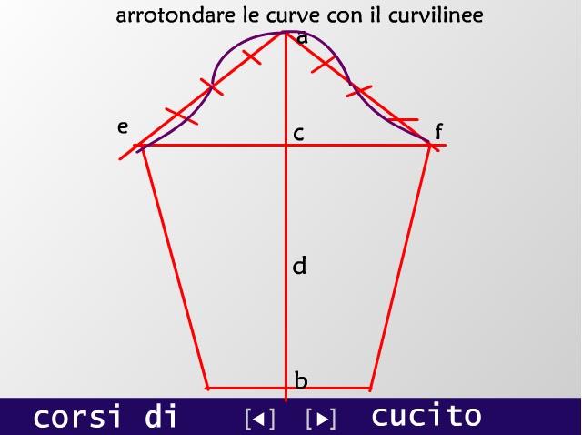 Top Corsi di Cucito: Disegnare Cartamodelli SI69