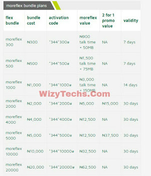 %255BUNSET%255D - How To Activate 9Mobile (Etisalat) Moreflex Tariff Bundles, Migration Codes and Price