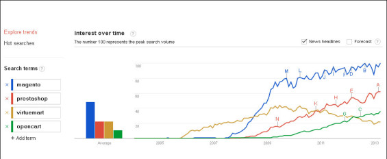 ecommerce-google-trends