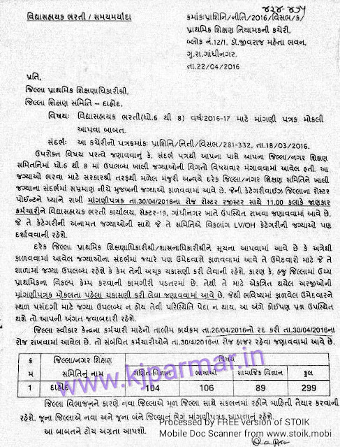 Gujarat teacher group gayatri solution group for Koi 5 anopcharik patra