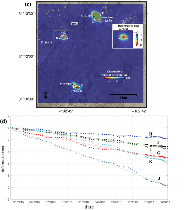 An area 4.3 miles southwest of Imperial shows significant subsidence from fresh water flowing through cracked well casings, corroded steel pipes and unplugged abandoned wells. Water has leaked into the easily dissolved Salado formation, created voids, and caused the ground to sink. Radar analysis by the SMU team detected rapid subsidence ranging from three-fourths of an inch to nearly 4 inches around active wells, abandoned wells and orphaned wells. Graphic: Jin-Woo Kim and Zhong Lu, 2018 / Scientific Reports